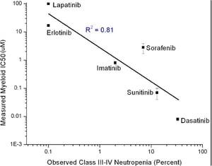 Neutropenia for 6 Common Tyrosine Kinase Inhibitors