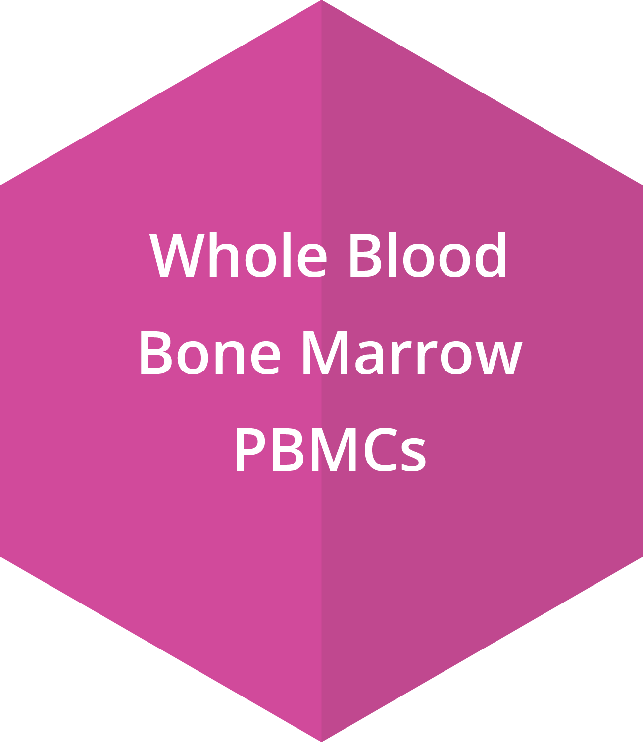 Whole Blood, Bone Marrow, PBMCs