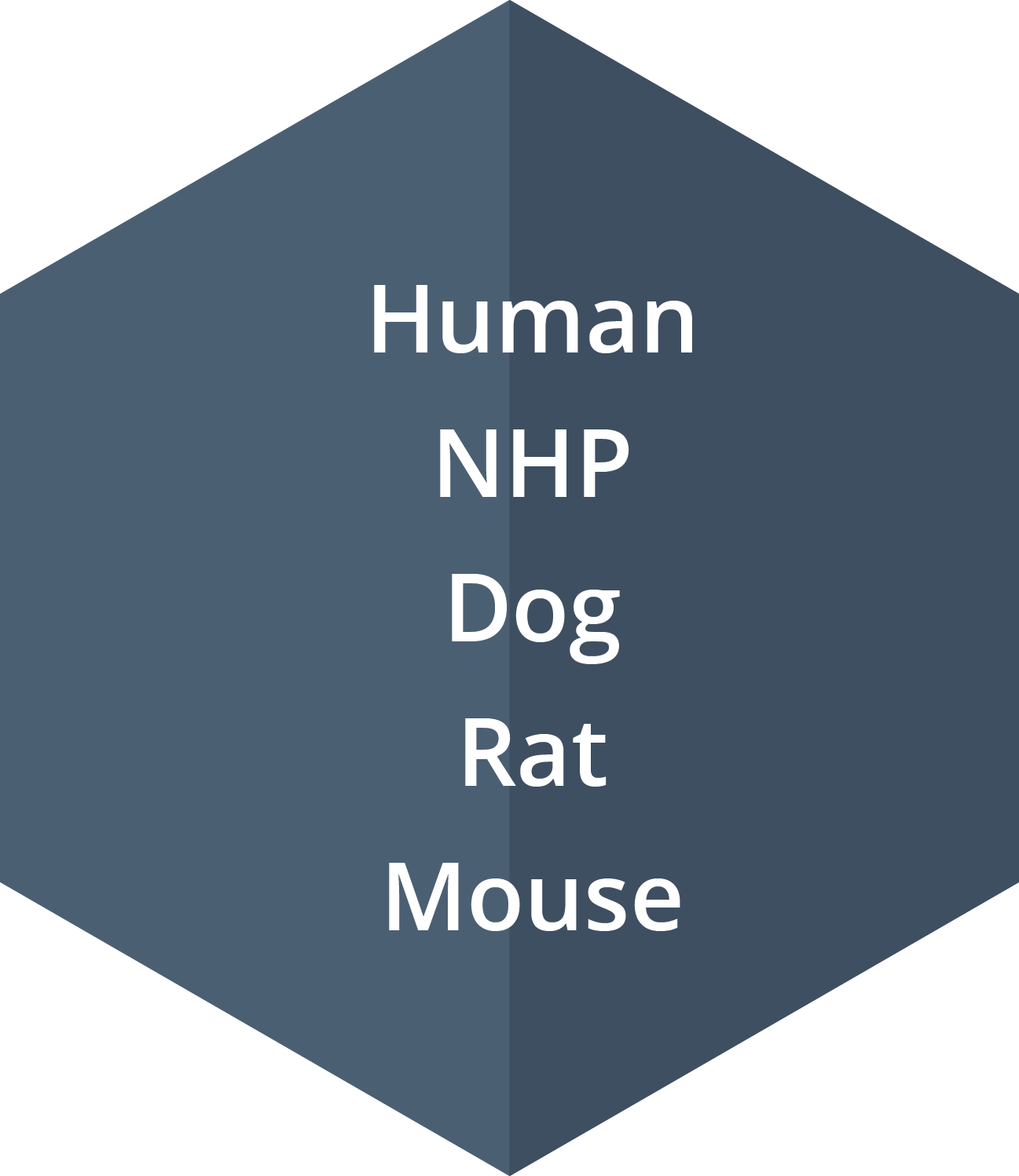 PBMCs from human, NHP, dog, rat and mouse