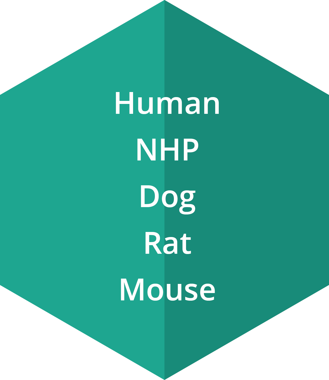 CFU-GM can be cultured from bone marrow for a variety of species that include human, non-human primate, dog, rat and mouse.