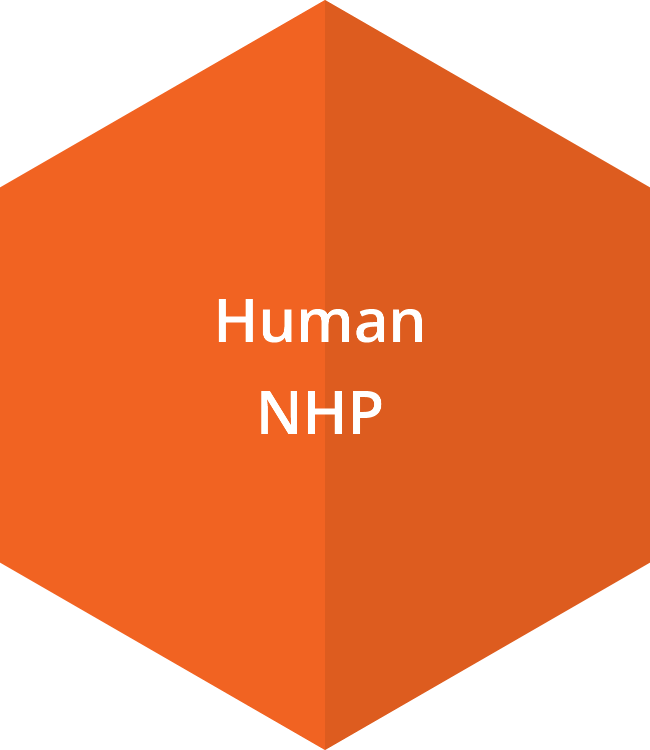 PBMCs may be obtained from humans and NHPs for target validation.