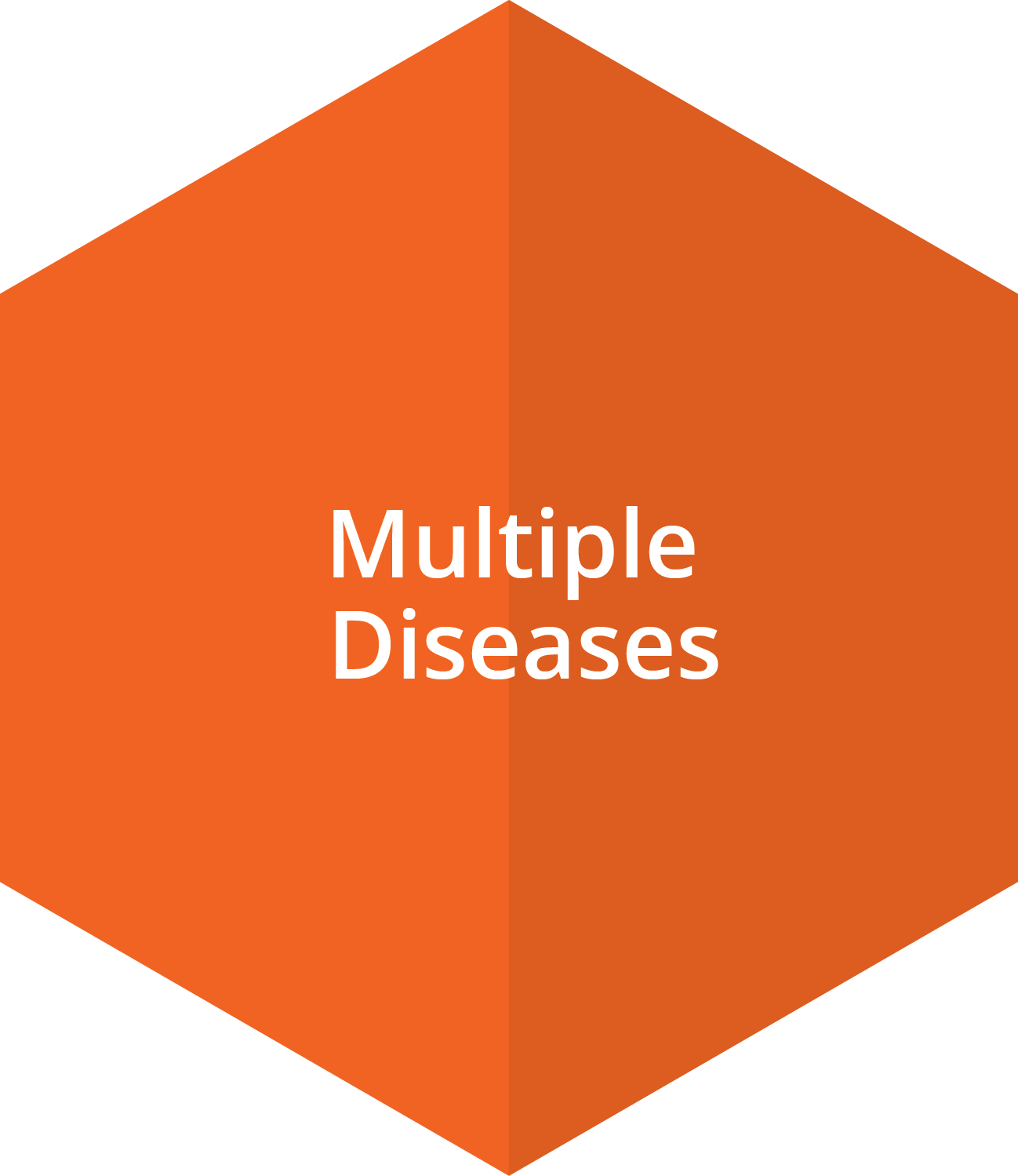 In addition to blood cancers (e.g. AML, CML, MM and NHL) target validation has been very useful in dissecting various immune diseases.