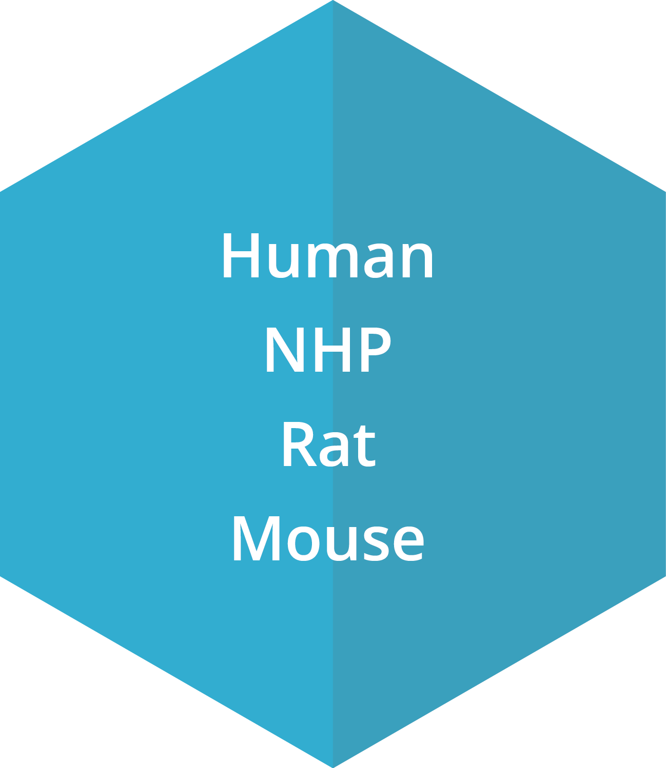 CFU-Mk can be cultured from human, NHP, rat and mouse.